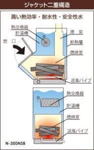 薪ボイラーの構造